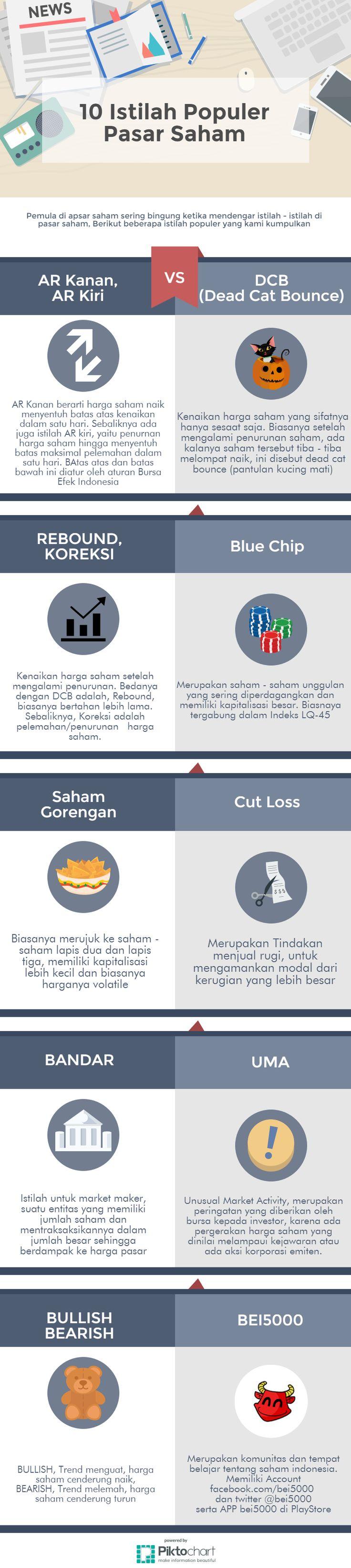 10 Istilah Pasar Saham