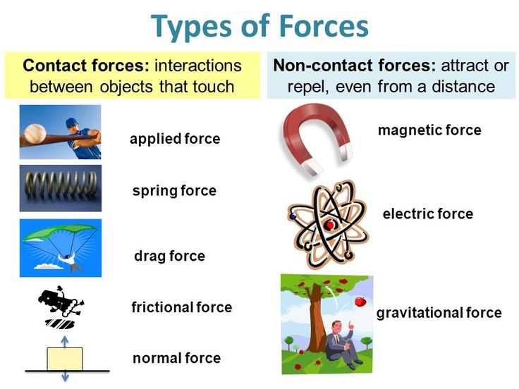 Contact and Non-contact forces (action at a distance