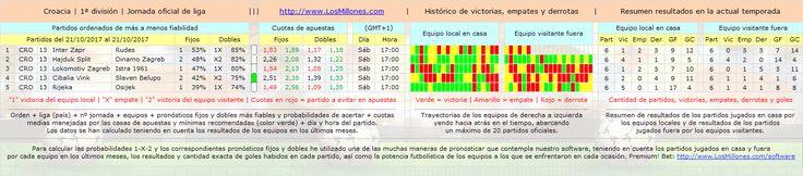 #FÚTBOL #CROACIA #apuestas #pronósticos #picks Valiosa información 1-X-2. #Software Premium! Bet: http://www.losmillones.com/software/apuestas.html
