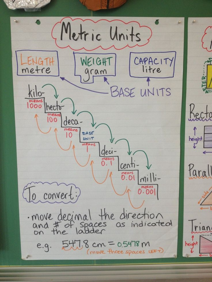 converting measurement units anchor chart | Metric conversion anchor chart | Teaching Ideas - Math