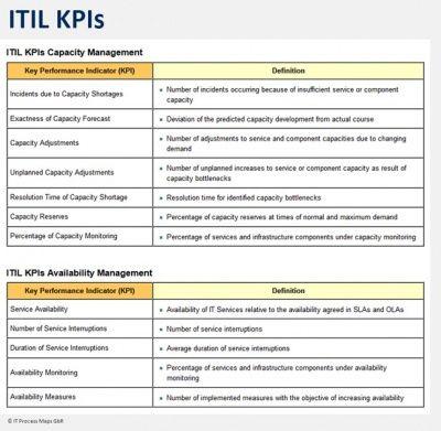 itil kpis business management technology infrastructure