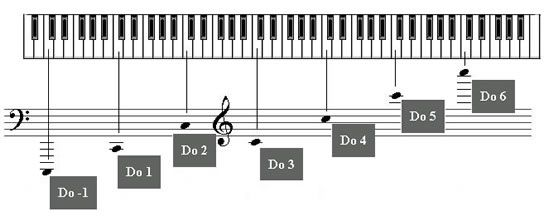 A piano keyboard consists of a total of 88 keys, of which, 52 are 36 white keys and black keys.
