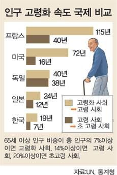 인구 고령화 속도 국제 비교
