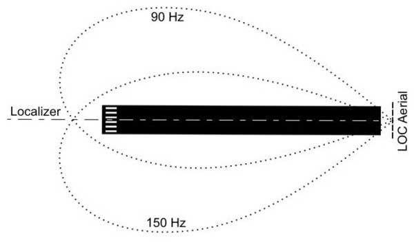 Ground equipment   Instrument Landing System - ILS