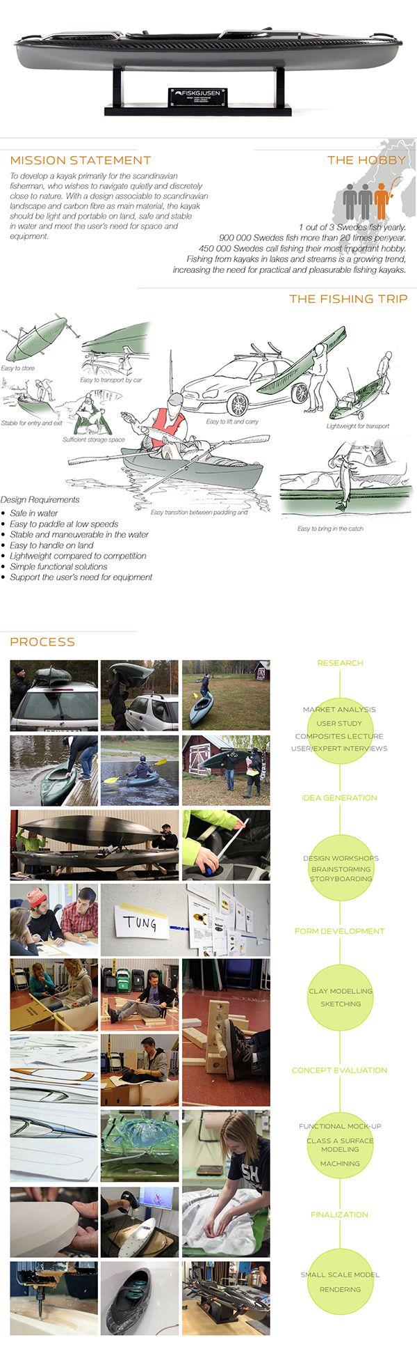 Fiskgjusen / Product design on Behance