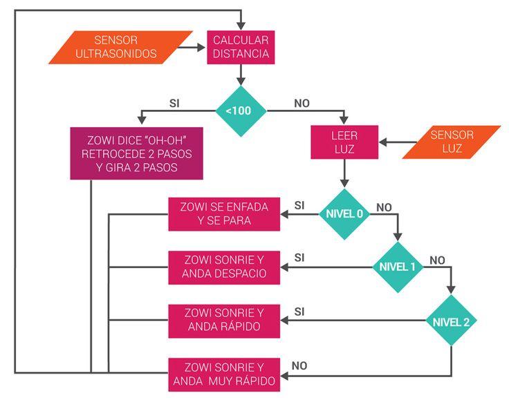 M s de 25 ideas incre bles sobre diagrama de flujo en for Programa para crear espacios interiores