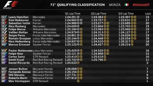 #F1 FORMULA 1 GRAN PREMIO D'ITALIA 2015 QUALIFYING RESULTS