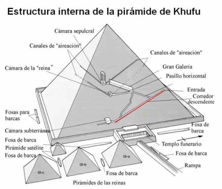 Estructura Interna De La Piramide De Khufu Keops Tambien Conocida Como La Gran Piramide Guiza Egipto Piramides De Egipto Piramide De Keops Piramide