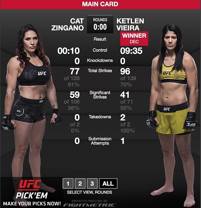 ICYMI #KetlenVieira @ketlenvieiraufc defeated #CatZingano via split decision at #UFC222 giving her consecutive wins over two former #bantamweight title challengers. Could a title shot be in her future?  Did you see the fight? Tell me what you thought and don't forget to like  and follow for all the latest MMA news!  Every fighter  has a story   Are you a fighter? If you want to be interviewed by Susan Cingari visit MustLoveMMA.com and fill out the contact form!   #ufc #cyborgvskunitskaya…