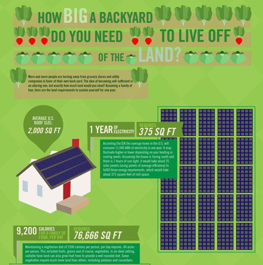 how to live sustainably off the grid