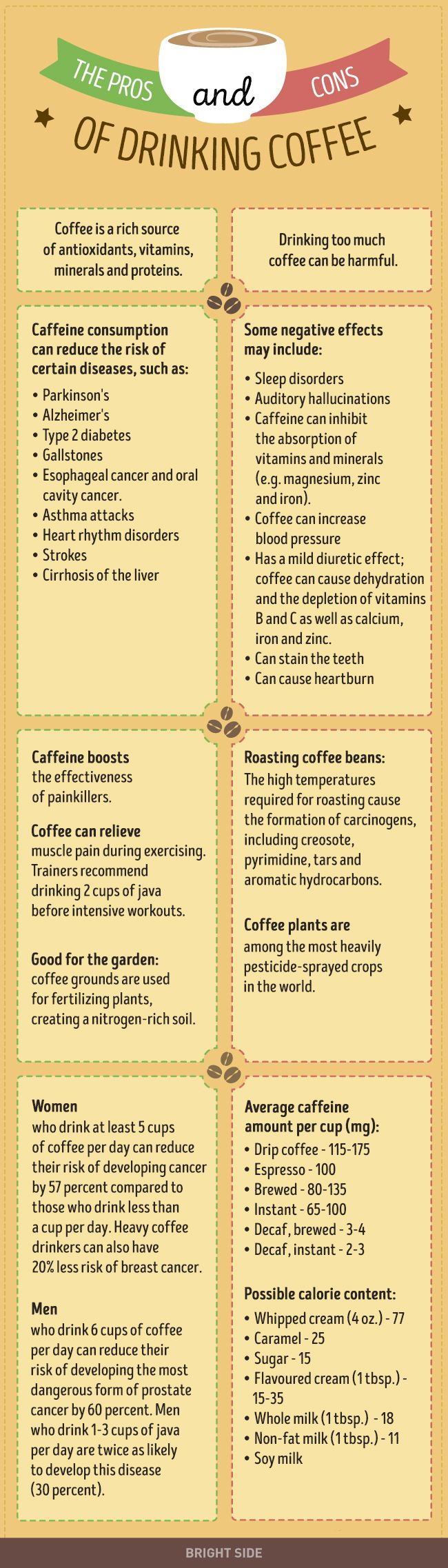 The pros and cons ofdrinking coffee you'll wish you'd always known