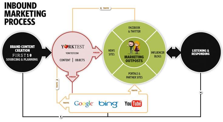 Inbound Marketing Infographic Old Version