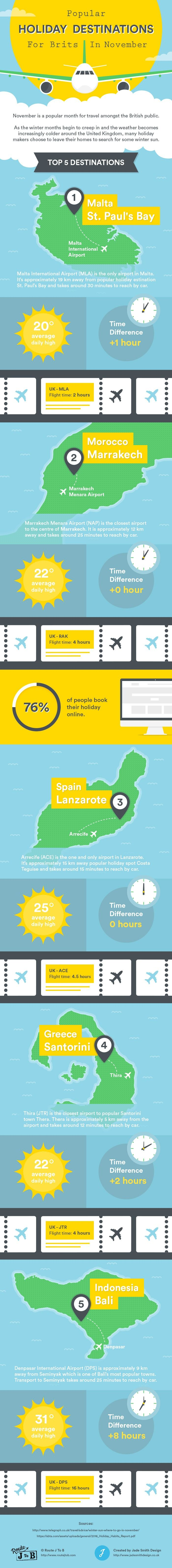 Popular Holiday Destinations For Brits In November Infographic  http://www.routejtob.com/blog/popular-holiday-destinations-for-brits-in-november/