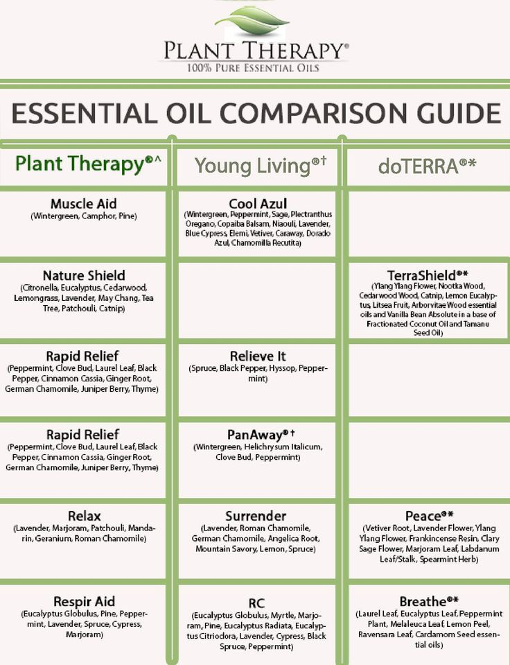 Essential Oil Synergy Comparison Guide