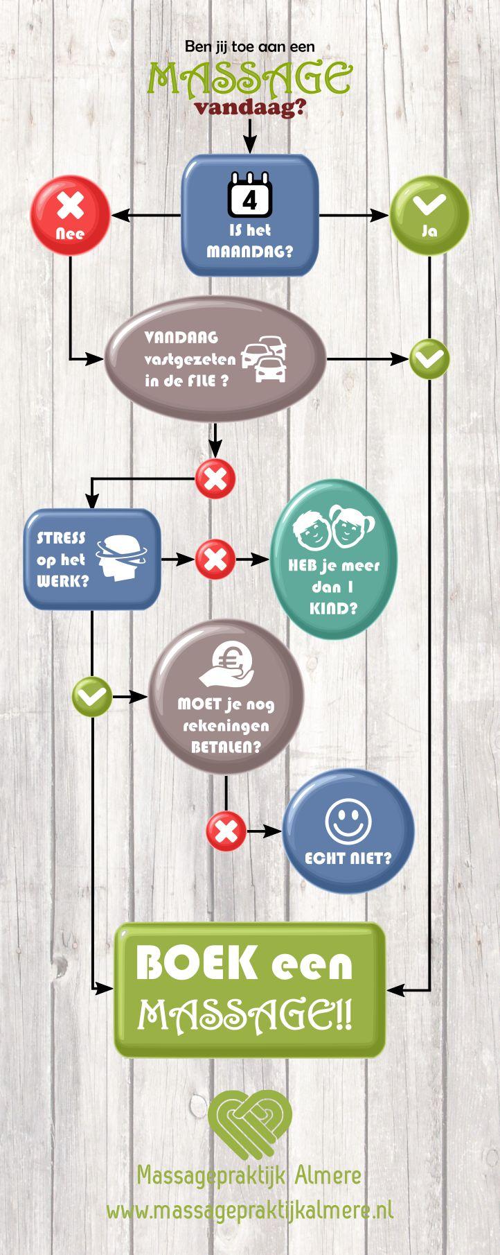Heb jij een massage nodig? Volg de beslissingsboom.