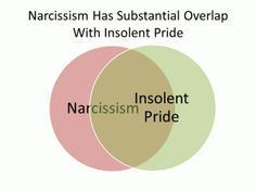 Narcissism = Insolent Pride in the Bible