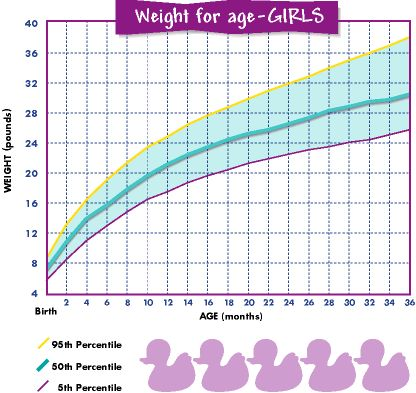 17 Best ideas about Baby Girl Weight Chart on Pinterest | Baby ...