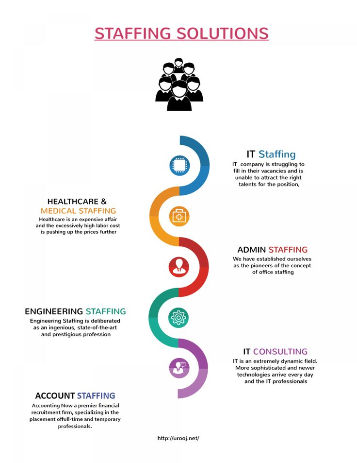 Staffing Solutions - Account Staffing Services New Jersey |   Urooj Infographic