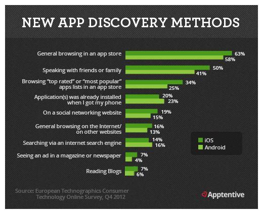 New #app discovery methods. #statistics