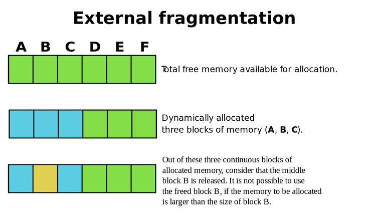 Concept of External Fragmentation