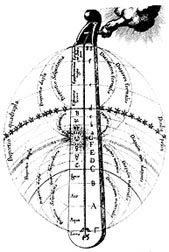 Law of Seven - Heptaparaparshinokh  monochord_fludd_2.jpg (19091 bytes)  The first of these fundamental primordial sacred cosmic laws, namely the law of Heptaparaparshinokh, is formulated by cosmic Objective Science in the following words: The flow of forces follows a line that constantly deflects at specific intervals and unites again at its ends. According to this primordial sacred cosmic law, the line of the flow of forces has seven points of deflection or, as is otherwise said, seven…