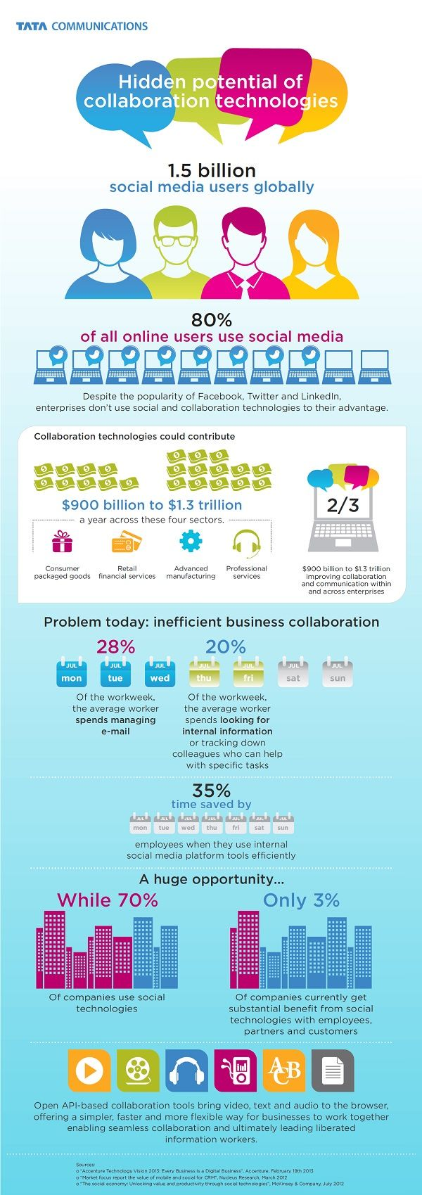 Infographic: Hidden potential of collaboration technologies