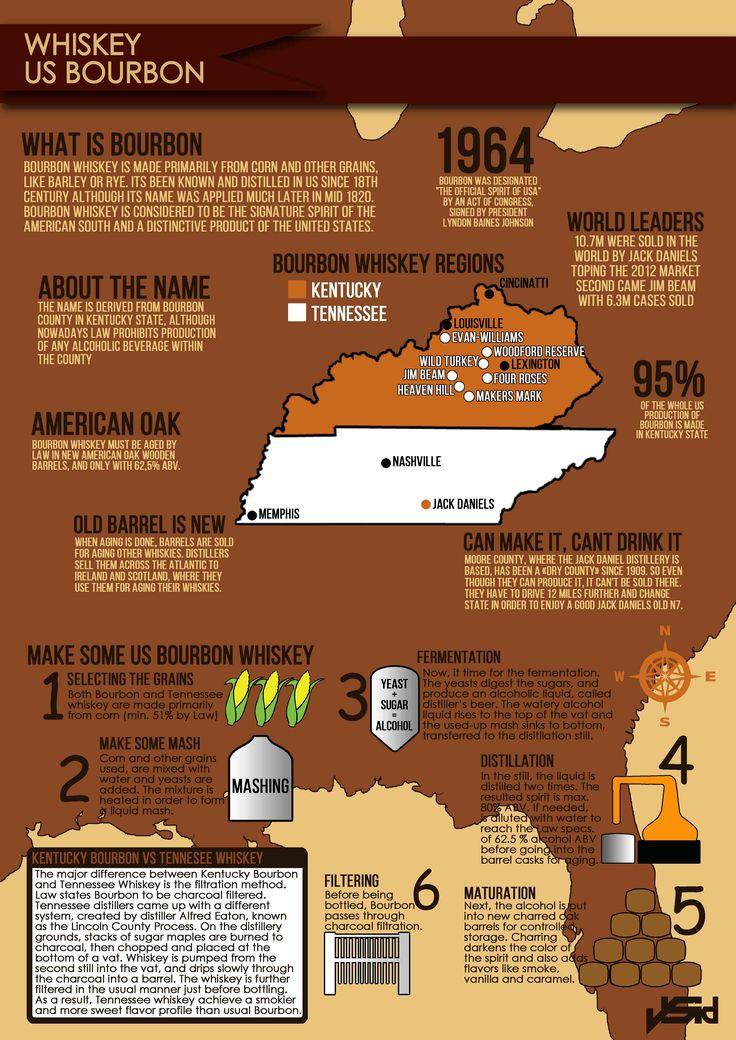 US Bourbon Whiskey Infographic