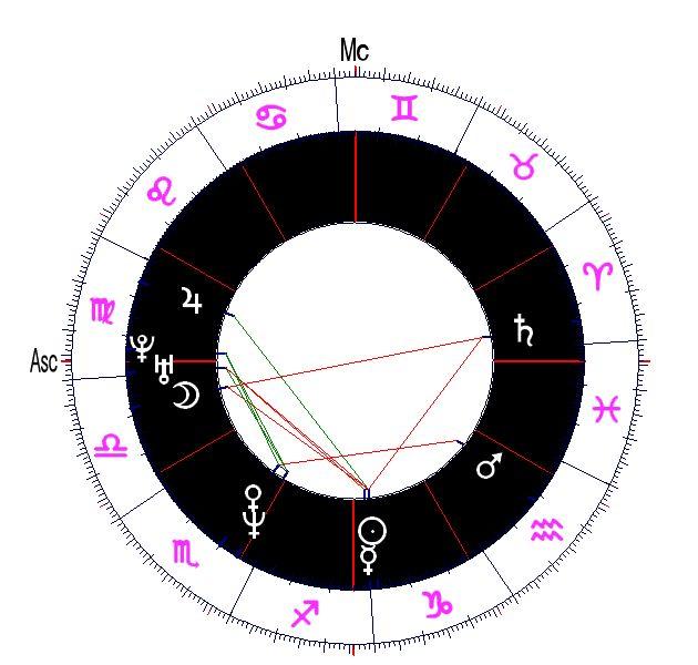 Αστρολογικός Χάρτης| Γενέθλιος Αστρολογικός Χάρτης