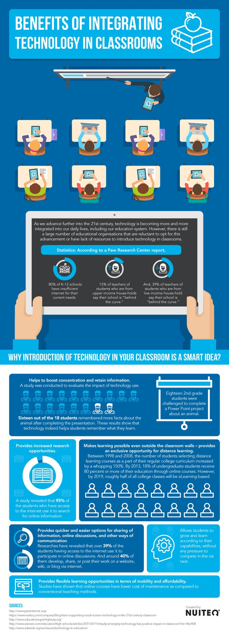 Benefits of Integrating Technology in Classrooms Infographic - http://elearninginfographics.com/integrating-technology-classrooms-infographic/