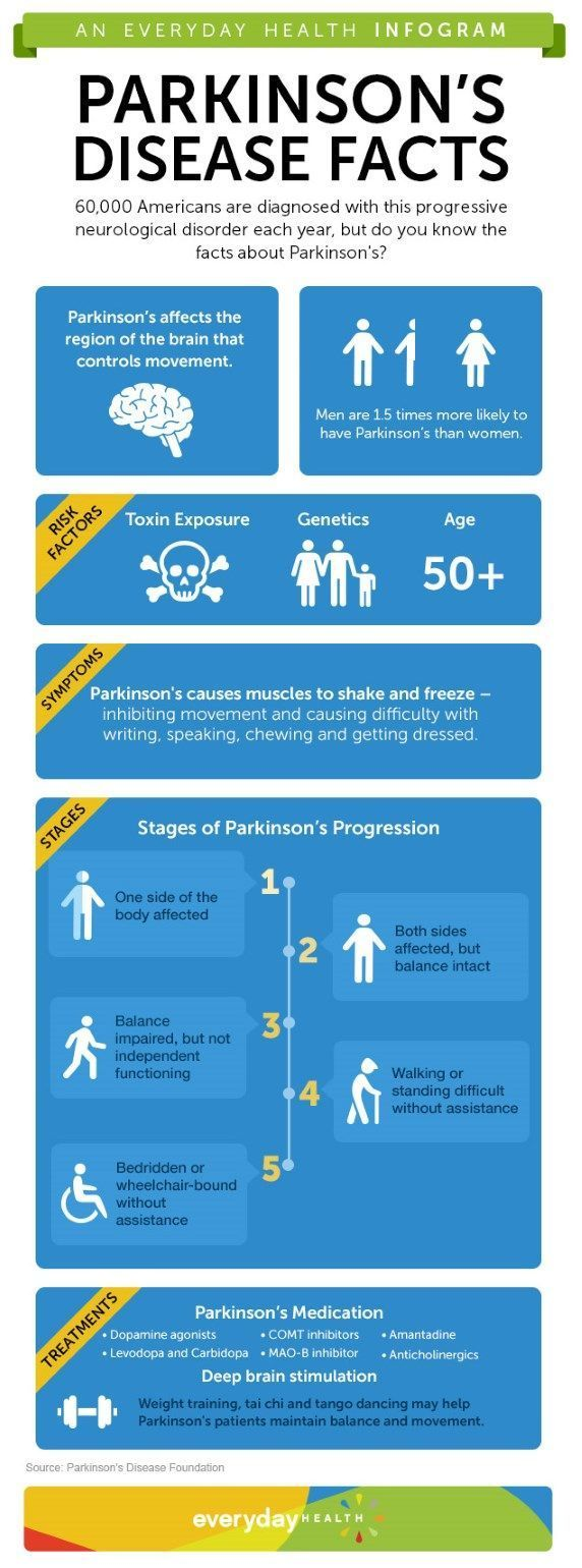 15++ Osteoporosis and parkinsons disease viral