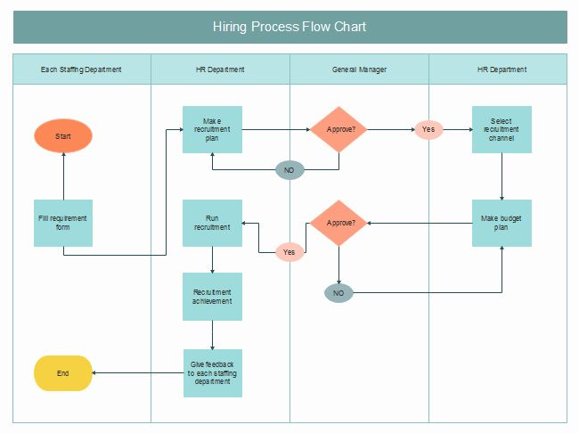 Free Work Flow Chart Template Best Of Free Hiring Process Flow Chart Templates Process Flow Diagram Work Flow Chart Process Flow Chart Working flow chart template