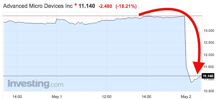 AMD is tanking after forecasting disappointing gross margins (AMD)