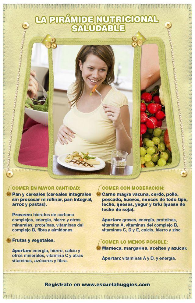 Comer por dos durante el embarazo está bien ;) http://escuelahuggies.com/Panzalogia/La-piramide-nutricional-saludable.aspx