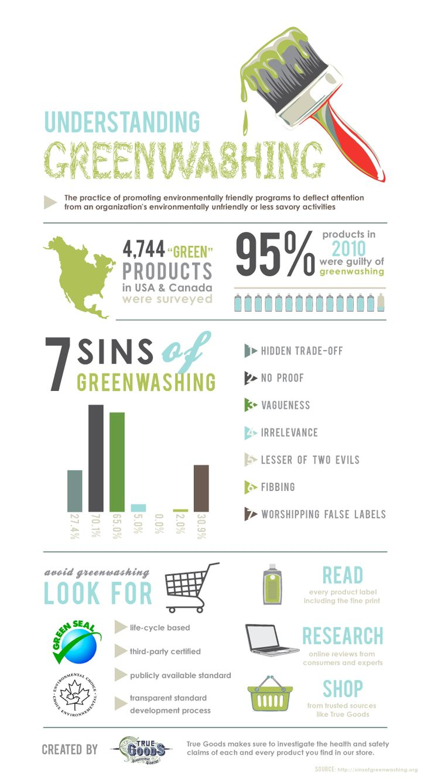 Greenwashing Infographic #greenwashing #TrueGoods