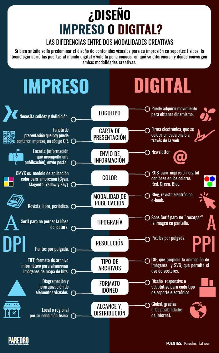 El diseño impreso inspiró el surgimiento del diseño digital y hoy se complementan, ¿sabes distinguir sus diferencias sustanciales? Nuestra infografía te las explica.