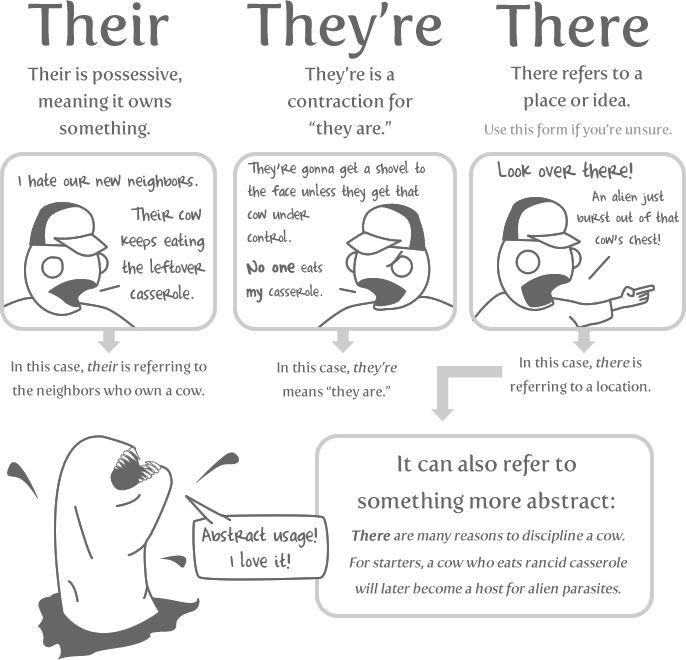 Grammar is your friend!