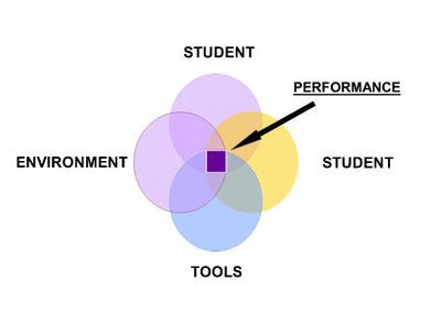 THE SETT Framework! This cite outlines the different parts of the SETT plan for the student, their environment, tasks, and tools to be effective.
