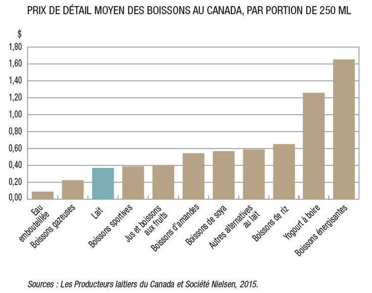Le lait est parmi les boissons les plus économiques au Canada en plus de fournir 16 éléments nutritifs essentiels à notre alimentation.