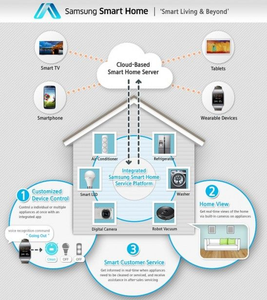 9 best Security and Home Automation images on Pinterest ...