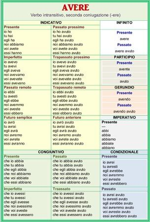 Verb forms of avere