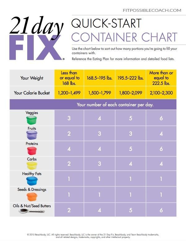 21 Day Fix Quick Start Container Guide