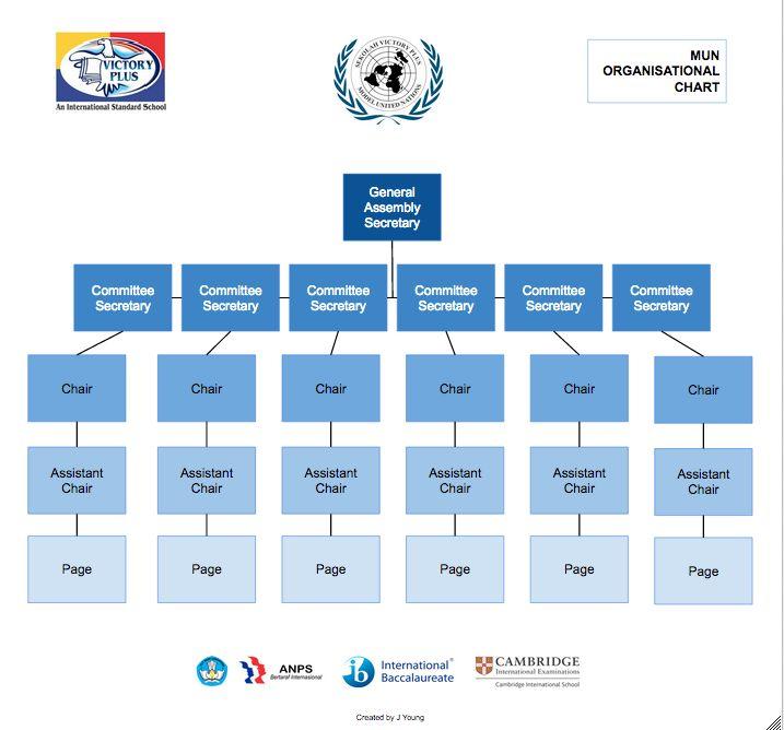 Model UN organizational chart 2014-15