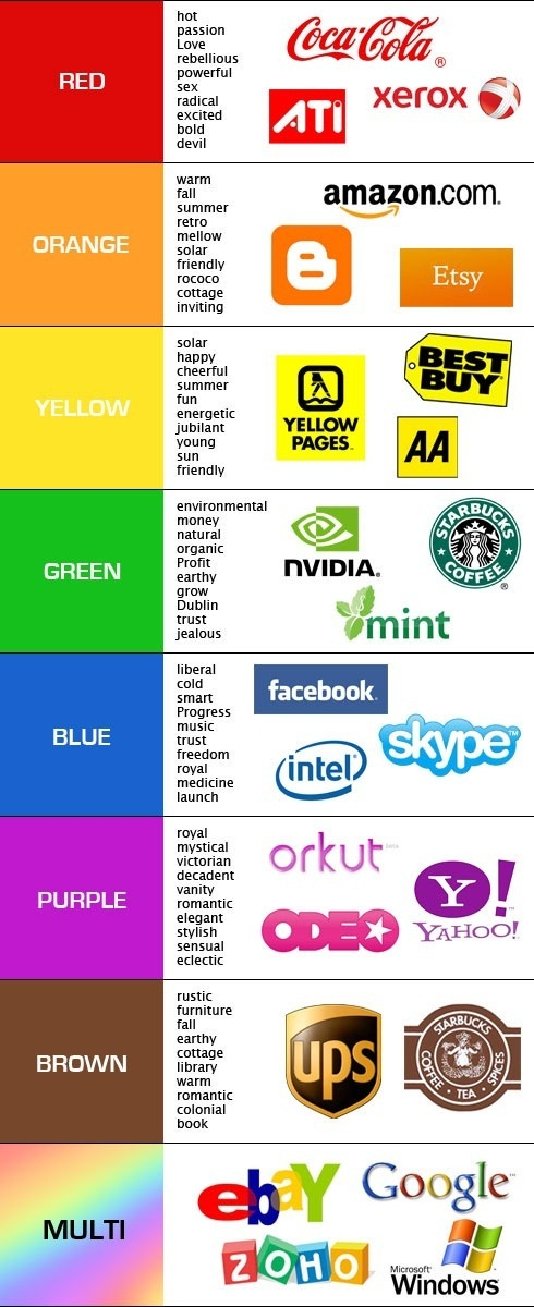 Need help deciding what colors to use for your business? Consider these brands and how we perceive them based on their color usage.
