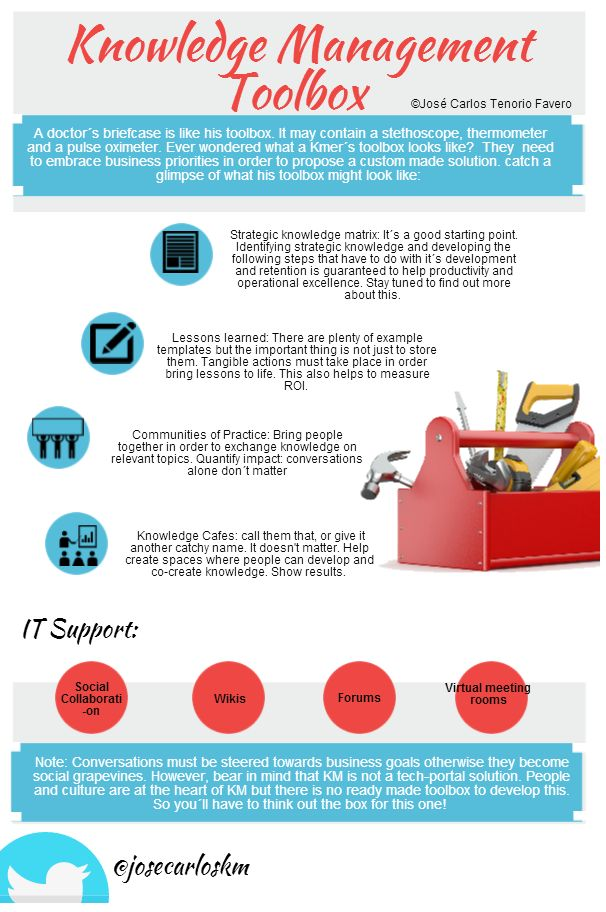Knowledge Management Toolbox a must use hat tip to @Mitchell Walker Management good infographic