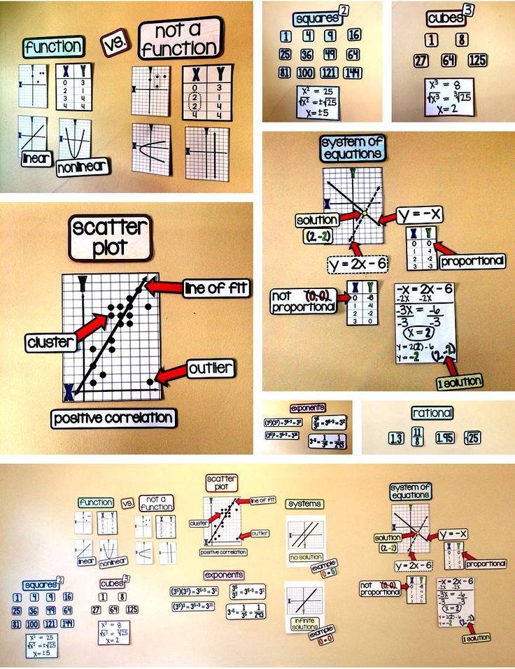 Secondary math word wall ideas for 8th grade math, algebra, geometry and algebra 2
