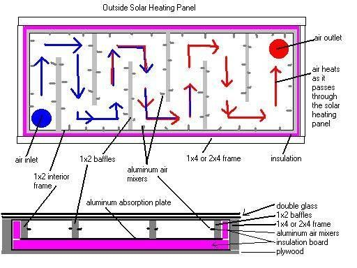 How to Build Solar Heaters