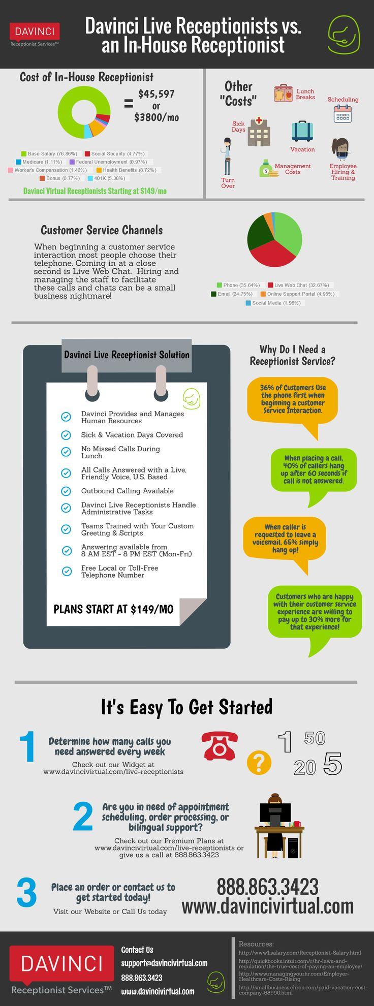 davinci vs in house receptionist assistant jobsvirtual