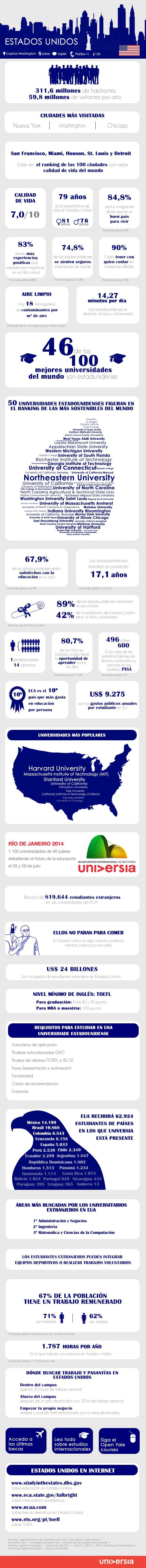 Infografía: 30 datos útiles para trabajar y estudiar en Estados Unidos Vía: http://noticias.universia.es