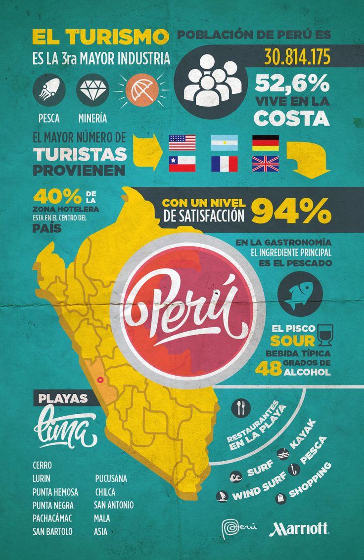 Perú, un país lleno de lugares interesantes. Cuando pensamos en él nos enfocamos en Machu Pichu, pero este país tiene más que ofrecer. Descubre porque tu próximo destino es viajar a Perú. http://viajes.espanol.marriott.com/peru/comida-fiesta-y-olas-recibiendo-el-2015-en-peru/