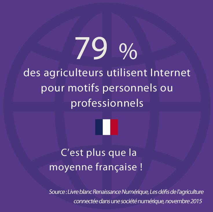 79% des agriculteurs utilisent Internet pour motifs personnels ou professionnels ; c'est plus que la moyenne française ! Source : Livre blanc Renaissance Numérique, 2015